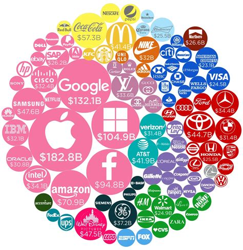 The World's Most Valuable Brands, in One Chart