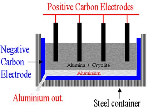 extraction  aluminium electrolysis ionic equations anode replacement