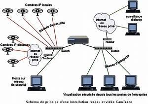 Comment Installer Camera De Surveillance Exterieur : installation camera de surveillance ip hydro photo ~ Premium-room.com Idées de Décoration