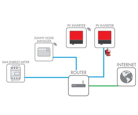 sma cluster controller what s the difference between the home manager and sma cluster controller sol