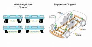 Regular Wheel Alignment Saves You Money In Longer Run