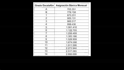 tabla salarial docente 2277 2015