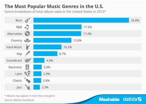 most popular modern rock songs chart the most popular genres in the u s statista