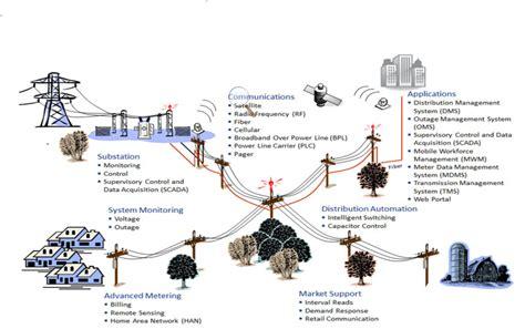 smart grid evolution  power  components