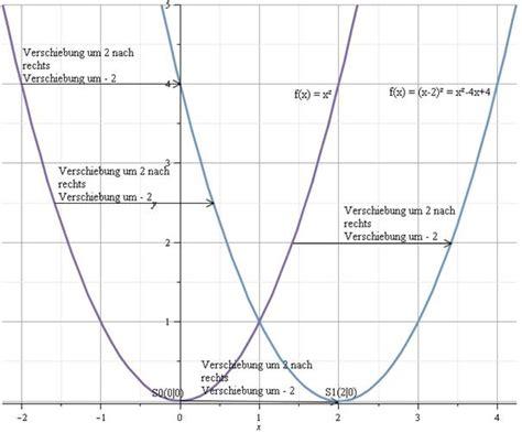 scheitelpunktform scheitelpunkt quadratischer funktionen