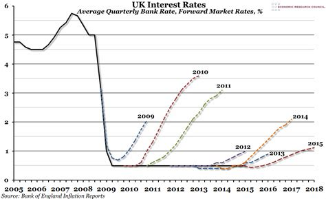 When Will Interest Rates Rise?  Economics Help. Self Storage Long Beach Ca Debt Help Reviews. Emerald Cushion Cut Diamond Engagement Rings. Direct Connect Credit Card Processing. Car Transporter Hire Kent Vehicle Hit And Run. Center For Leadership Studies. Coldfusion List Functions State Funded Rehabs. Health Policy And Planning Usmle Step 3 Fee. Aston University Business School Ranking