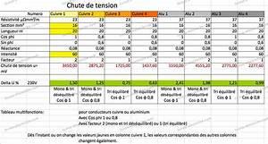 Calcul Puissance Compteur Edf : abaque section cable electrique section t ~ Medecine-chirurgie-esthetiques.com Avis de Voitures