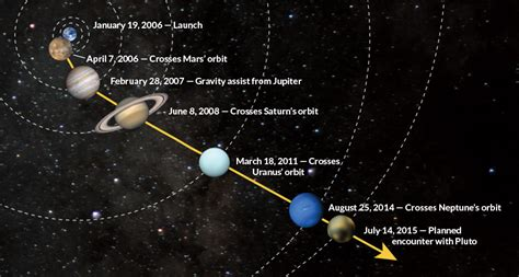 Solar System Diagram Without Pluto by Rendezvous With Pluto Science News