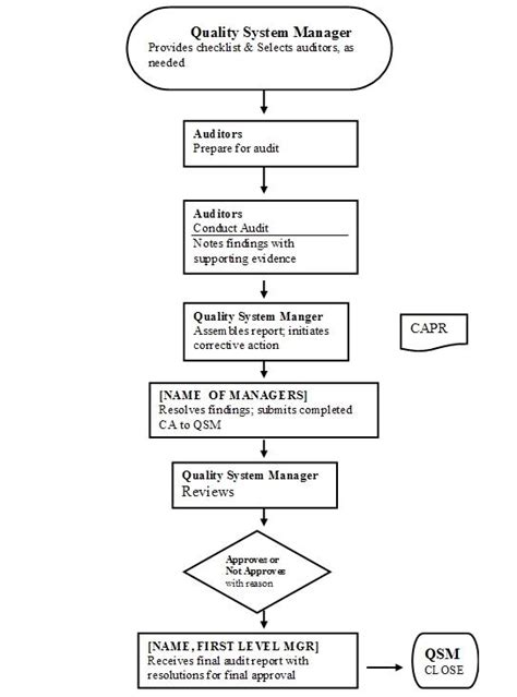 External Auditor Resume Sle by Non Conformance Procedure Flowchart Flowchart In Word