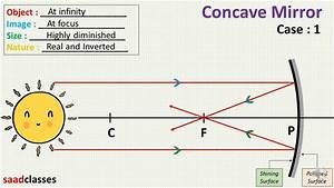 Ray Diagram Concave And Convex Mirrors