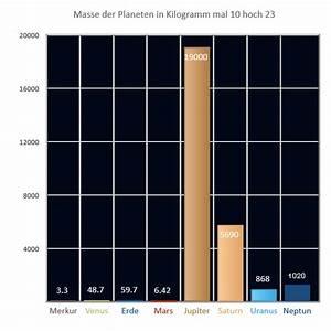 Planeten Masse