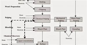 Mechanical Engineering  Process Flow Diagram Of Pulp