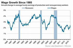 Wage Growth Is Weak. Inflation-Adjusted Wage Growth Is ...