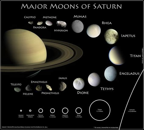 Moons of Saturn - Version 2 | Infographic showing the ...