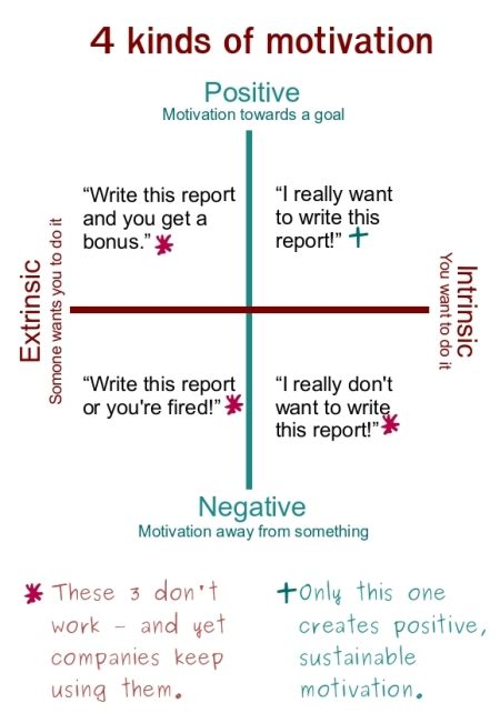 study positive feedback increases intrinsic motivation
