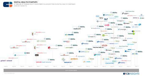 Digital Pharmacy: Where Big Pharma Is Investing In Digital