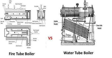 Difference between Fire Tube Boiler and Water Tube Boiler ...