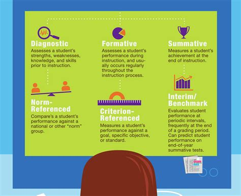 educational assessment landscape infographic
