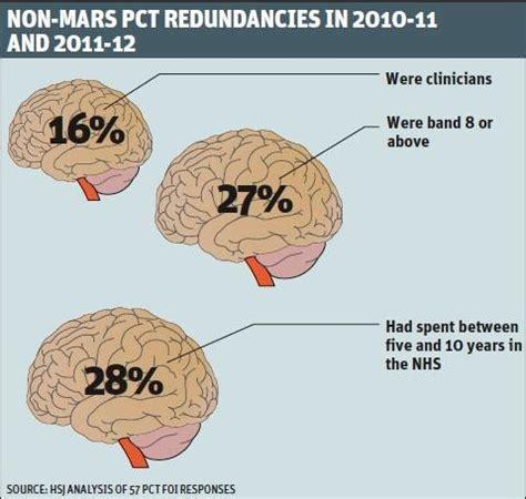 brain drain paragraph