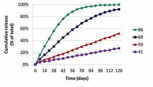 Chart Smart Nitrogen