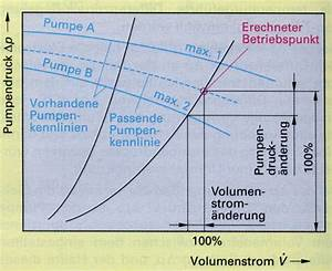 Anlagenkennlinie Berechnen : pumpen ~ Themetempest.com Abrechnung