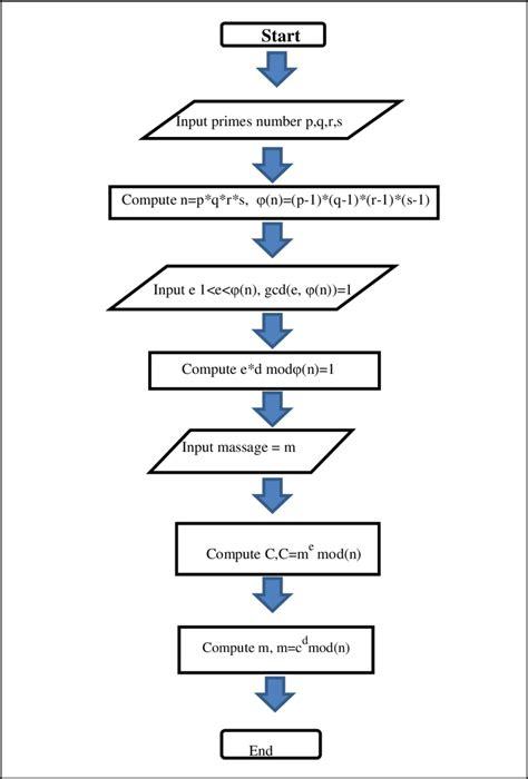 enhanced rsa algorithm execution flow chart