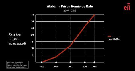 alabamas prisons  deadliest   nation equal