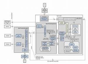 Hana Smart Data Integration  U2013 Architecture