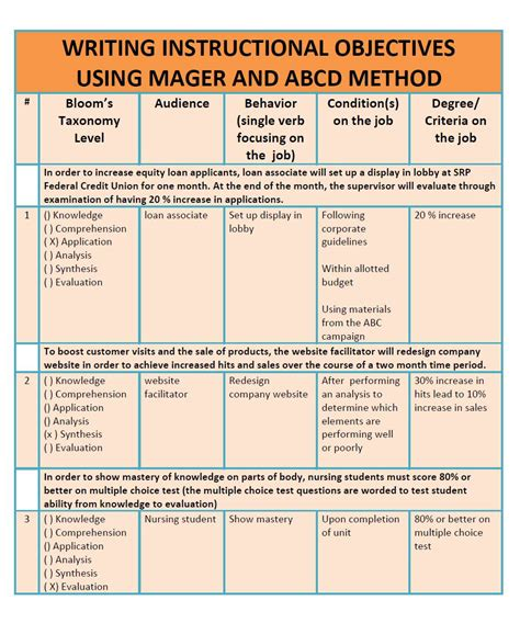 mager and abcd method writing behavioral objectives ipt