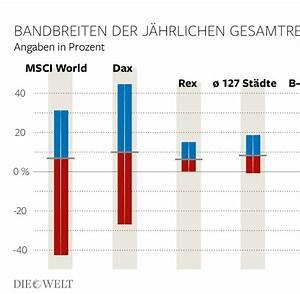 Prozent Steigerung Berechnen : mietwohnungen 1992 2014 j hrlich 8 prozent rendite welt ~ Themetempest.com Abrechnung