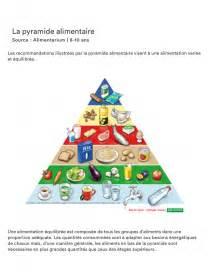 librairie interactive la pyramide alimentaire