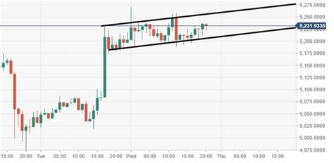 View the latest cryptocurrency news, crypto prices and market data. Bitcoin Price Analysis: BTC/USD set for $6000 and beyond return | Forex Crunch