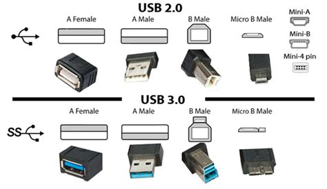 2 in 1 lightning micro kabel data usb 1m differences and benefits of usb 2 0 vs usb 3 0 acnodes