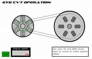 The Animated CVT System Works