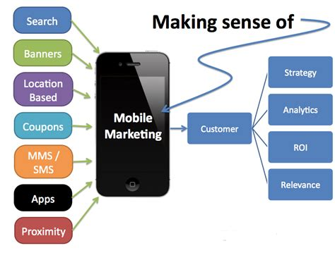 Mobile Marketing by How Mobile Marketing Strategies Help To Promote Brand Value