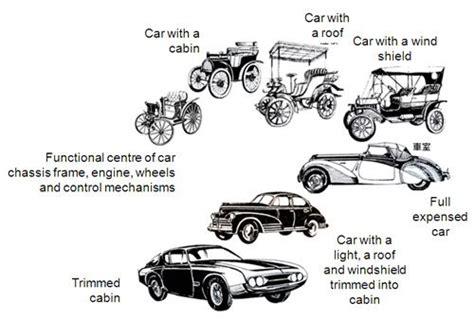 Car Timeline Photos image result for evolution of cars timeline cars