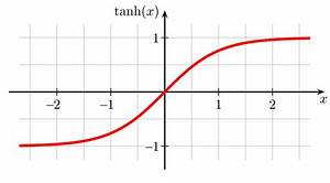 Tangente Berechnen : file hyperbolic wikimedia commons ~ Themetempest.com Abrechnung