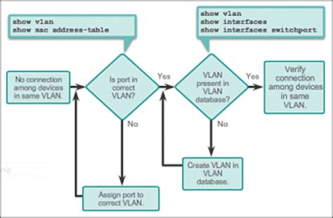 troubleshoot vlans  trunks  cisco networking