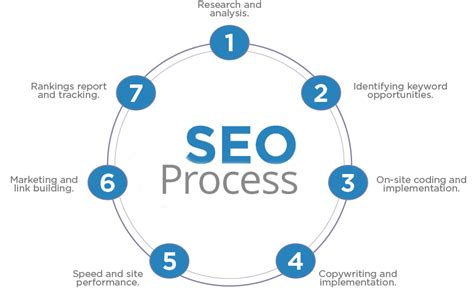 affordable seo affordable seo company get started for free