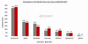 Global Smartphone SoC Market Crossed US$8 Billion in Q3 ...