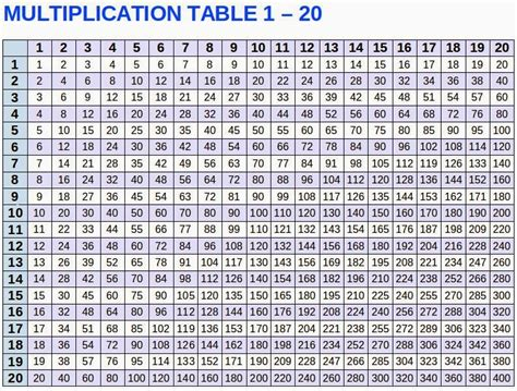 multiplication table chart 12 to 20 multiplication chart for 1 12 12x12 tableprintable time