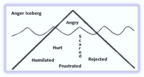 anger a secondary emotion mental health