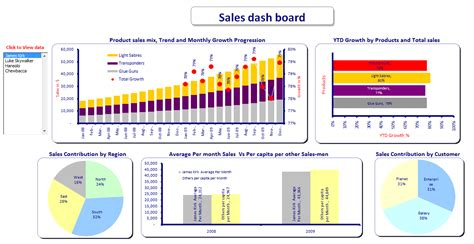 excel dashboards  tracking sales performance