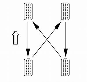 Proper Tire Rotation Procedure And Picture