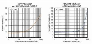 Diode Static And Dynamic Characteristics