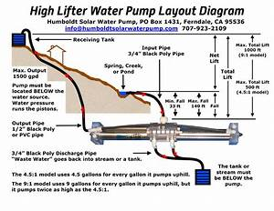 Humboldt Solar Water Pump   High Lifter Pump Service