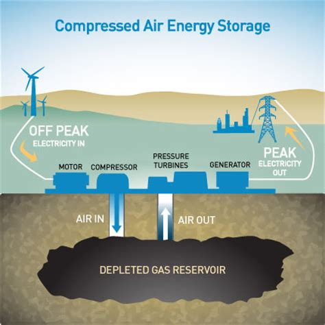compressed air energy storage caes