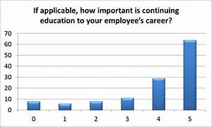 IEEE R8 Questionnaire on Continuing Education (CE ...