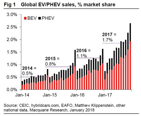 Car Sales Macquarie by Global Electric Vehicle Sales Are Booming Business Insider
