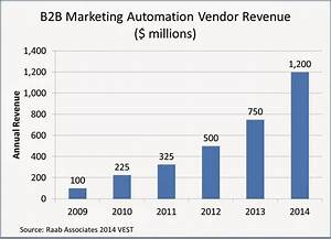 30 Shocking Marketing Automation Stats for 2014 - Capterra ...